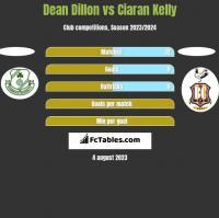 Dean Dillon vs Ciaran Kelly h2h player stats