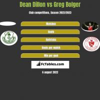 Dean Dillon vs Greg Bolger h2h player stats