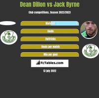 Dean Dillon vs Jack Byrne h2h player stats