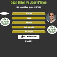Dean Dillon vs Joey O'Brien h2h player stats