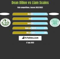 Dean Dillon vs Liam Scales h2h player stats