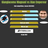 Giangiacomo Magnani vs Alan Empereur h2h player stats