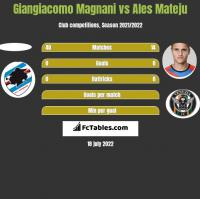 Giangiacomo Magnani vs Ales Mateju h2h player stats