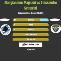 Giangiacomo Magnani vs Alessandro Semprini h2h player stats