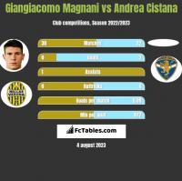 Giangiacomo Magnani vs Andrea Cistana h2h player stats