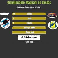 Giangiacomo Magnani vs Bastos h2h player stats