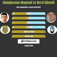 Giangiacomo Magnani vs Berat Djimsiti h2h player stats