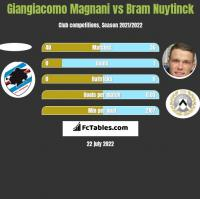 Giangiacomo Magnani vs Bram Nuytinck h2h player stats
