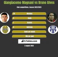 Giangiacomo Magnani vs Bruno Alves h2h player stats