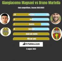 Giangiacomo Magnani vs Bruno Martella h2h player stats