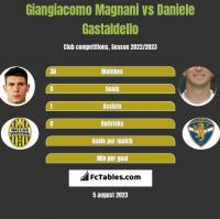 Giangiacomo Magnani vs Daniele Gastaldello h2h player stats