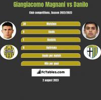 Giangiacomo Magnani vs Danilo h2h player stats