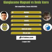 Giangiacomo Magnani vs Denis Vavro h2h player stats