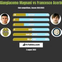 Giangiacomo Magnani vs Francesco Acerbi h2h player stats