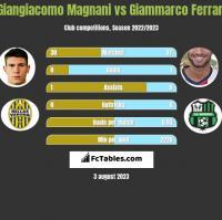 Giangiacomo Magnani vs Giammarco Ferrari h2h player stats