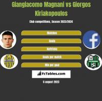 Giangiacomo Magnani vs Giorgos Kiriakopoulos h2h player stats