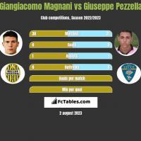 Giangiacomo Magnani vs Giuseppe Pezzella h2h player stats