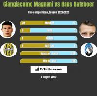 Giangiacomo Magnani vs Hans Hateboer h2h player stats