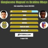 Giangiacomo Magnani vs Ibrahima Mbaye h2h player stats