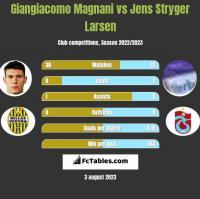Giangiacomo Magnani vs Jens Stryger Larsen h2h player stats