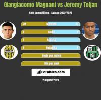 Giangiacomo Magnani vs Jeremy Toljan h2h player stats