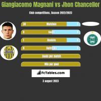 Giangiacomo Magnani vs Jhon Chancellor h2h player stats