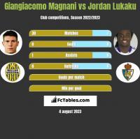 Giangiacomo Magnani vs Jordan Lukaku h2h player stats