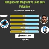 Giangiacomo Magnani vs Jose Luis Palomino h2h player stats