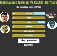 Giangiacomo Magnani vs Kastriot Dermaku h2h player stats