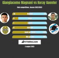 Giangiacomo Magnani vs Koray Guenter h2h player stats
