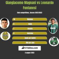 Giangiacomo Magnani vs Leonardo Fontanesi h2h player stats