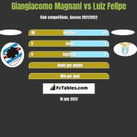 Giangiacomo Magnani vs Luiz Felipe h2h player stats