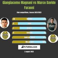 Giangiacomo Magnani vs Marco Davide Faraoni h2h player stats