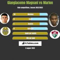 Giangiacomo Magnani vs Marlon h2h player stats