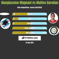 Giangiacomo Magnani vs Matteo Darmian h2h player stats