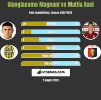 Giangiacomo Magnani vs Mattia Bani h2h player stats