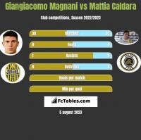 Giangiacomo Magnani vs Mattia Caldara h2h player stats