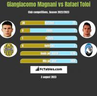 Giangiacomo Magnani vs Rafael Toloi h2h player stats