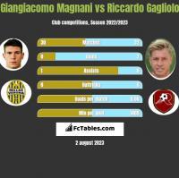 Giangiacomo Magnani vs Riccardo Gagliolo h2h player stats