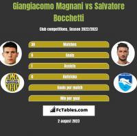 Giangiacomo Magnani vs Salvatore Bocchetti h2h player stats