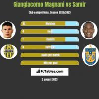 Giangiacomo Magnani vs Samir h2h player stats