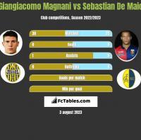 Giangiacomo Magnani vs Sebastian De Maio h2h player stats