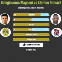 Giangiacomo Magnani vs Stefano Denswil h2h player stats