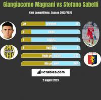 Giangiacomo Magnani vs Stefano Sabelli h2h player stats