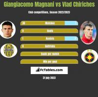 Giangiacomo Magnani vs Vlad Chiriches h2h player stats