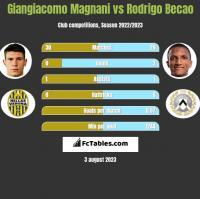 Giangiacomo Magnani vs Rodrigo Becao h2h player stats