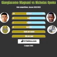 Giangiacomo Magnani vs Nicholas Opoku h2h player stats