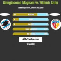 Giangiacomo Magnani vs Yildimir Cetin h2h player stats