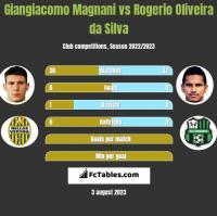 Giangiacomo Magnani vs Rogerio Oliveira da Silva h2h player stats