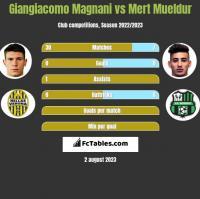 Giangiacomo Magnani vs Mert Mueldur h2h player stats